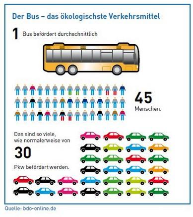 45 personen busreisen